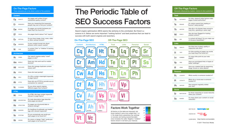 Periodic Table of SEO Success Factors