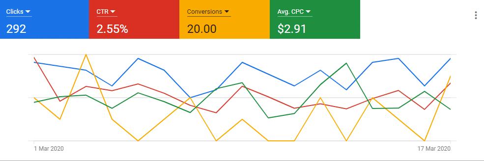 Key Google Ads Analytics Clicks CTR Conversions Cost per conversion