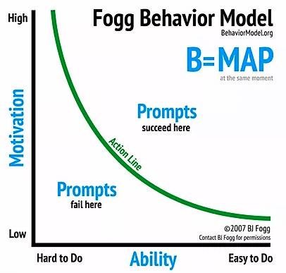 Fogg Behaviour Model Behaviour Change